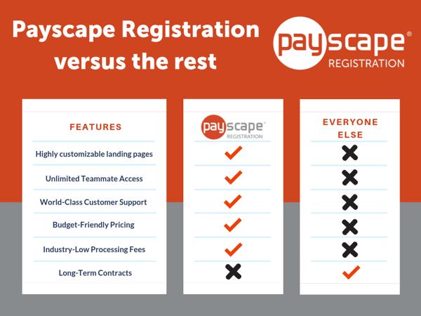 Payscape Registration Comparison Chart 2020