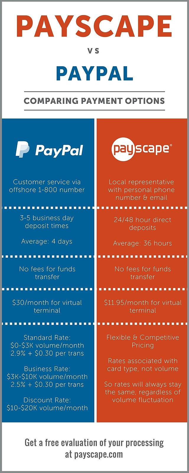 Payscape vs Paypal infographic
