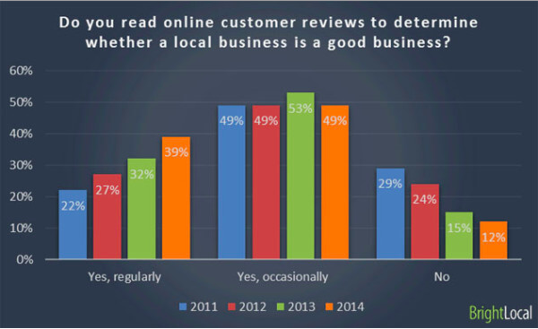 Read online customer reviews